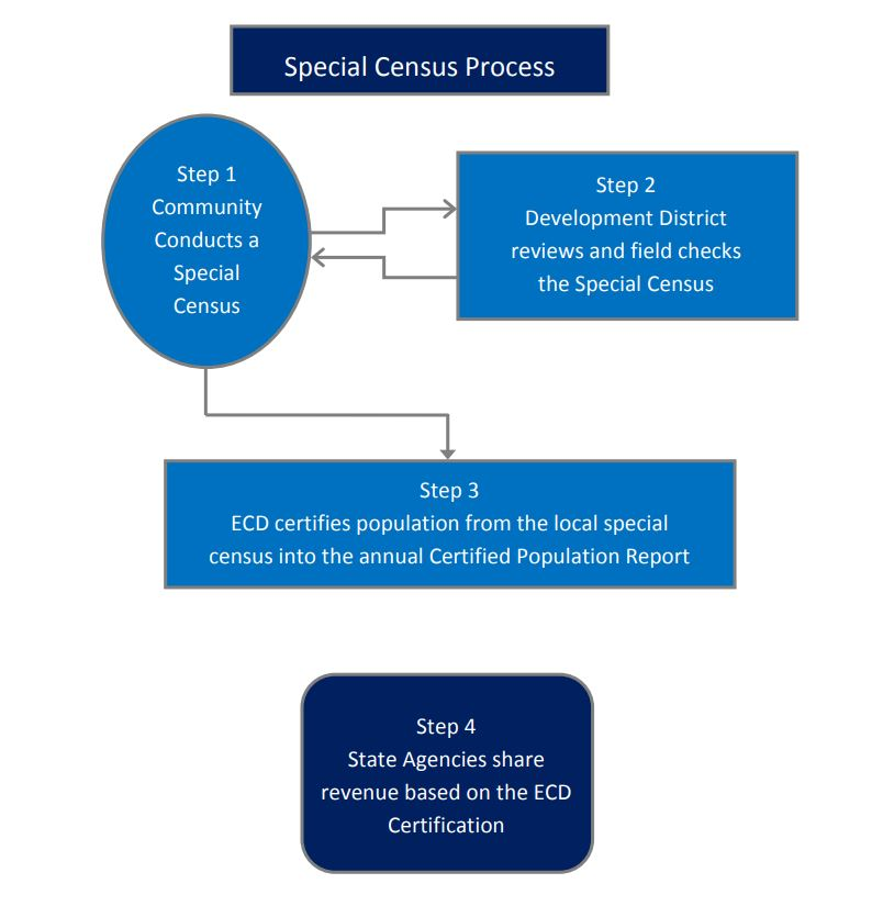 special census process graphic